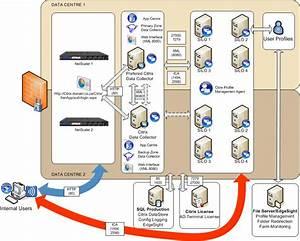 Introduction To Xenapp 6 5 Architecture  U2013 Jo U0026 39 S Blog