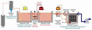 Case Study - Ceramic Flat Membrane