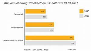 Kfz Versicherung Vhv Berechnen : wechsel der kfz versicherung 2011 hohe wechselbereitschaft der autofahrer autonews 123 ~ Themetempest.com Abrechnung