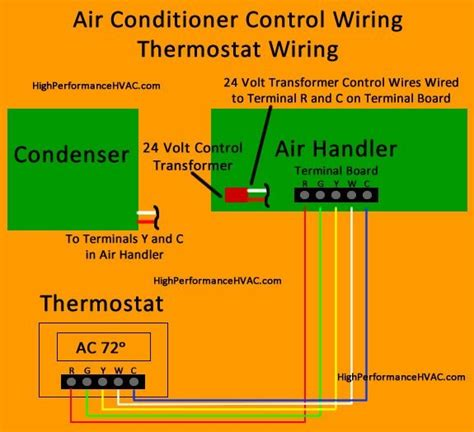 Air Conditioner Control Wiring Thermostat Diagram