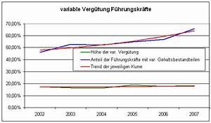 Variabler Anteil Gehalt Berechnen : die fachfunktionen manager magazin ~ Themetempest.com Abrechnung
