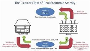Circular Flow Ofreal Economic Activity 6 1 2017 20170602 0