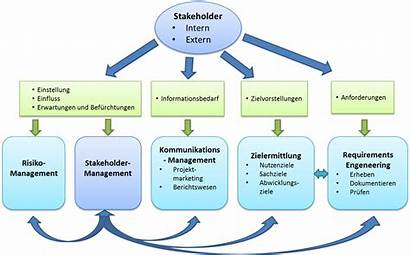 Stakeholder Management Requirements Engineering Template Kdw Its