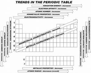 The Periodic Table  A Compilation Of Fun