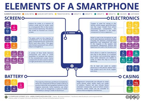 how many a smartphone what the iphone 6 is really made of
