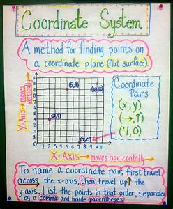 Coordinate Graphing System Anchor Chart On Appletastic  Blossoming In Fifth Grade