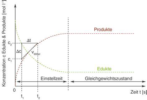 chemische gleichgewichte reaktionsgeschwindigkeit