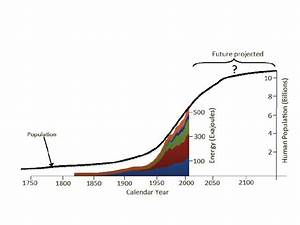 Produced Energy And The Pattern Of Human Population Growth