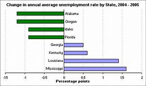 2004 – 2005 changes in State unemployment rates : The ...