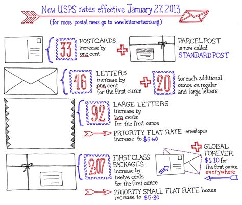 postal rates  letters levelings