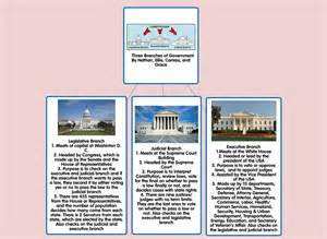 3 Branches of Government Project for 5th Grade