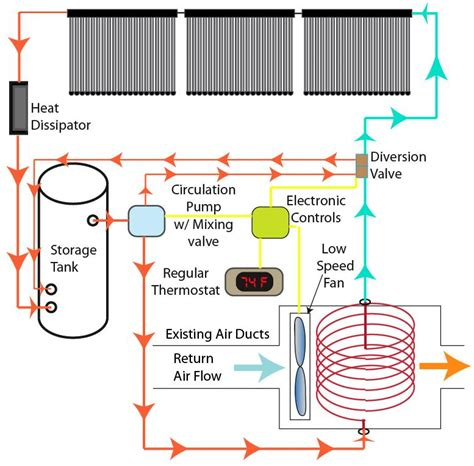 Propane Boiler For Radiant Floor Heat by Home Solar System Diagram Page 2 Pics About Space