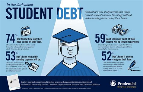 Prudential Newsroom: Prudential: Student loan debt ...