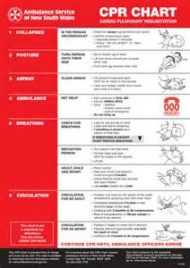 Printable CPR Chart