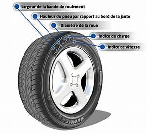 Indice De Vitesse Pneu : comment lire un pneu ~ Medecine-chirurgie-esthetiques.com Avis de Voitures