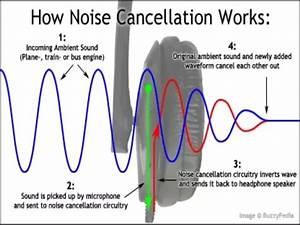 Do Noise
