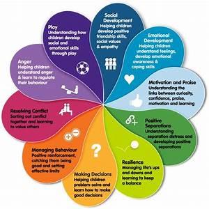 Social and emotional learning | kidsmatter.edu.au. Table ...