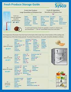 Cooler Diagram By Sysco Raleigh