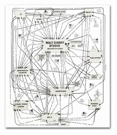 Disney Synergy Organizational Walt Map Diagram Chart