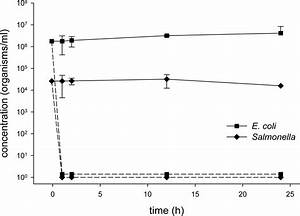 IJERPH | Free Full-Text | Class B Alkaline Stabilization ...