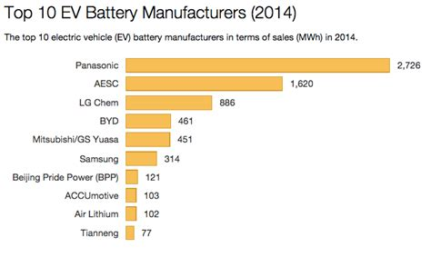 Electric Car Battery Manufacturers by Top Ev Battery Manufacturers 2014 Top 10 In Sales
