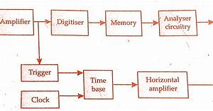 Digital Storage Oscilloscope Dso  Working Principle