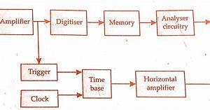 Blu Ray Block Diagram