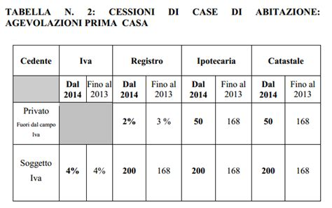 imposta registro prima casa agevolazioni prima casa novit 224 2014