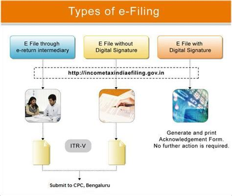 The income tax software is released both in the form of excel as well as java. HOW TO E FILE YOUR INCOME TAX RETURN AY 2012-13   SIMPLE TAX INDIA