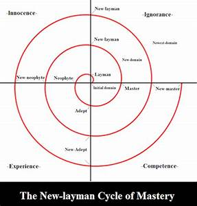 The 5 Stages Of The Cycle Of Mastery