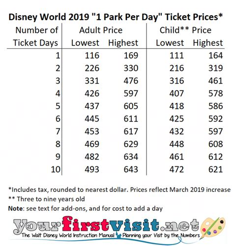 World Ticket Prices by Disney World Tickets And Prices Yourfirstvisit Net