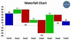 5-Second Video ... Waterfall Chart