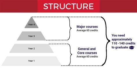 adp structure eduadvisor