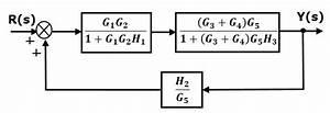 Block Diagram Transfer Function Solver