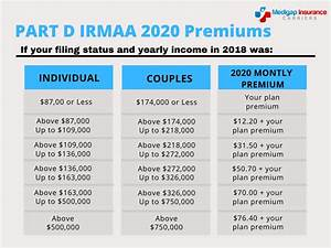 What Is Medicare Part D Medigap Insurance Carriers Your