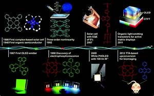 Recent Progress In Metal U2013organic Complexes For Optoelectronic Applications