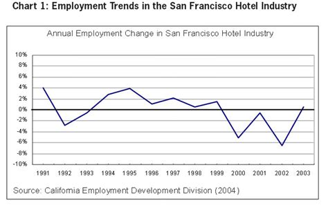 hotel front desk jobs san francisco the wages and self sufficiency of unionized hotel workers