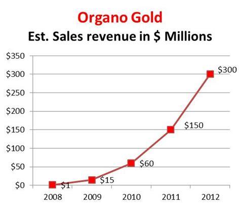 organo gold  track   million distributors direct