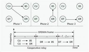 An Illustration Of Cooperative Relay Mode