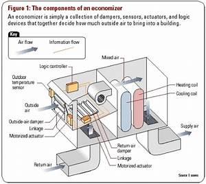 Economizers