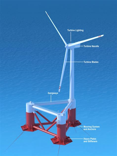 bureau of shipping wiki floating wind turbine wiki everipedia