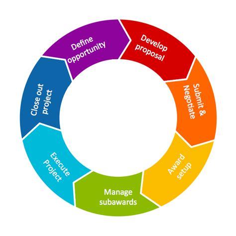 circular flow diagram template  circular flow diagram