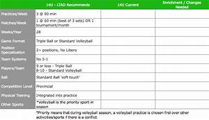 high school volleyball tryout plan With volleyball practice plan template