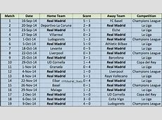 Real Madrid 19 consecutive wins record La Liga Time