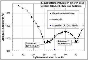 Liquidustemperatur  U2013 Wikipedia