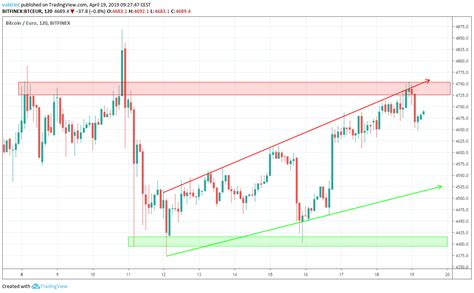 You can also see how the btc price has performed over the course of 24 hours, 7 days, 30 days, 3 months, half year and 1 year. Is A Bear Market About To Take Over Bitcoin? (BTC/USD & BTC/EUR Price Prediction for 04/19/19 ...