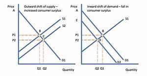 Price Changes And Consumer Surplus