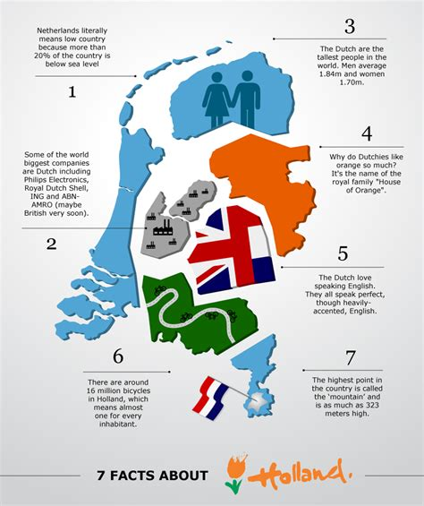 7 Cool Facts About Holland [infographic]  Meet Mr. Modern White Kitchen Cabinets Photos. Country French Kitchen Ideas. Unique Kitchen Accessories. Modern Undermount Kitchen Sink. Country Kitchen Pendant Lighting. Accessories For Play Kitchen. Small French Country Kitchens. Modern Kitchen Ceiling Light Fixtures