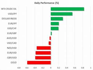 European Open Preview – Risk appetite boosted as US and ...
