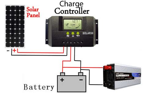 install solar panels inverter  home step
